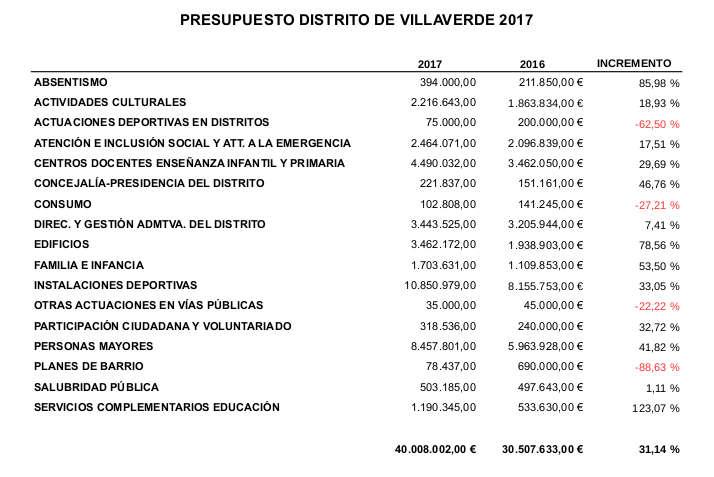 presupuesto villaverde 2017